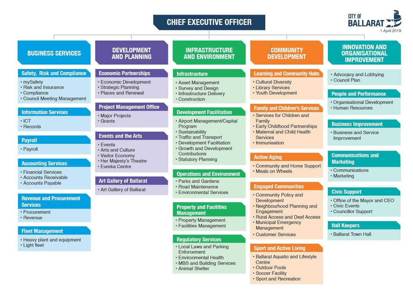An organisational chart which includes the City of Ballarat logo and has the Chief Executive sitting at the top. Five divisions sit under the Chief Executive Officer. These are Business Services; Development and Planning; Infrastructure and Environment; Community Development; and Innovation and Organisational Improvement.