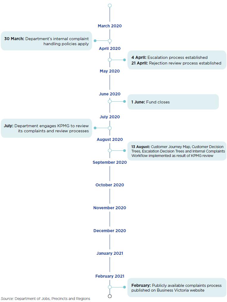 Figure 13: The Department's complaints processes