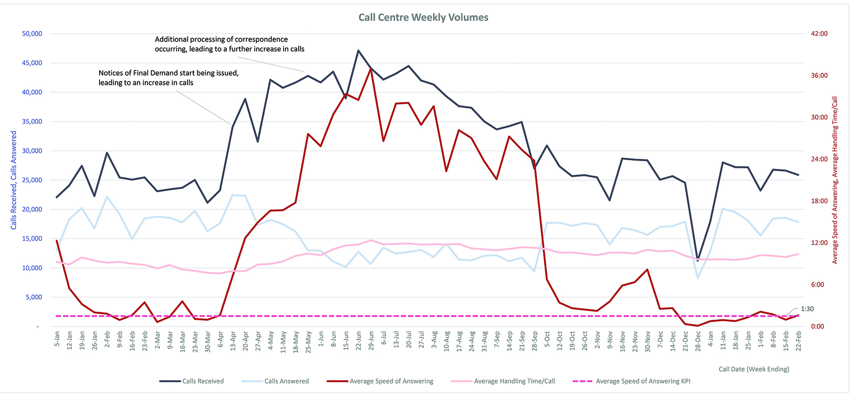 Graph of weekly volumes at Fines Victoria call centre