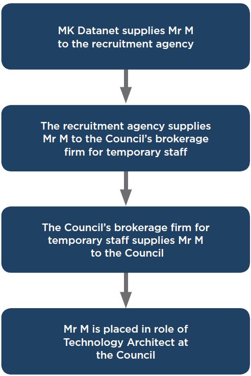 Figure 2 Mr M's contractual arrangement with