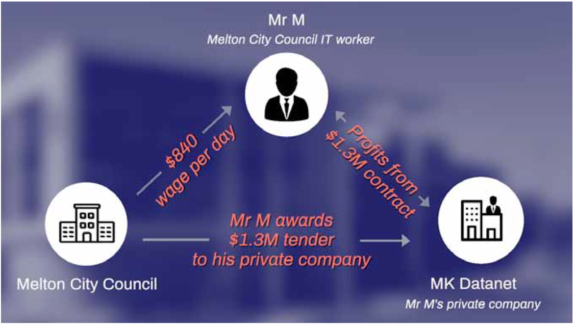 Figure 9: Links between Mr M, MK Datanet and the Council