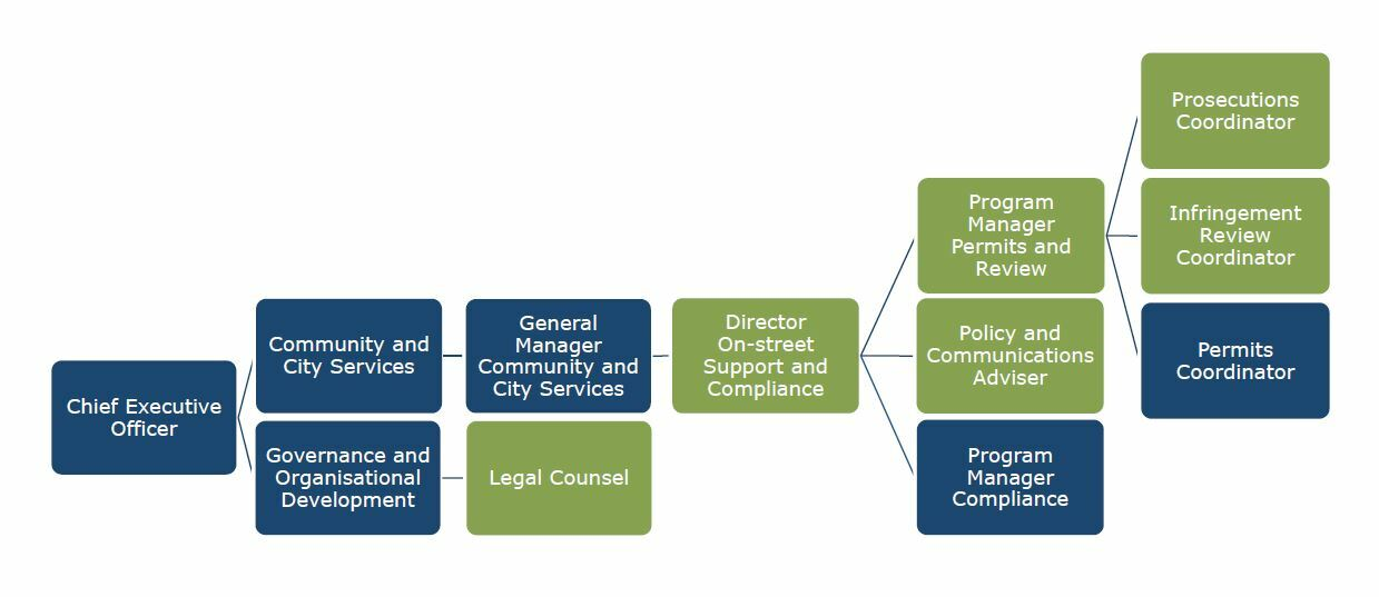A chart which shows the Chief Executive at the start, with two divisions reporting to him - Community and City Services, and Governance and Organisational Development. Most of the positions relevant to the investigation are in the Community and City Services section. These positions include: Director On-street Support and Compliance, Program Manager Permits and Review, Policy and Communications Adviser, Prosecutions Coordinator and Infringement Review Coordinator. Only one position in the Governance and Organisational Development section is highlighted as relevant to the investigation: Legal Counsel.