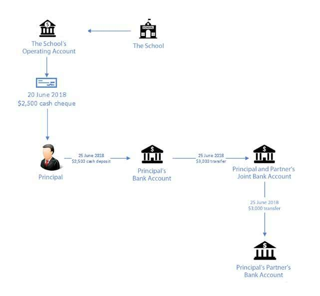 Figure 10: Diagram showing the transfer of cash from the School to the Principal's personal bank account and beyond, June 2018.