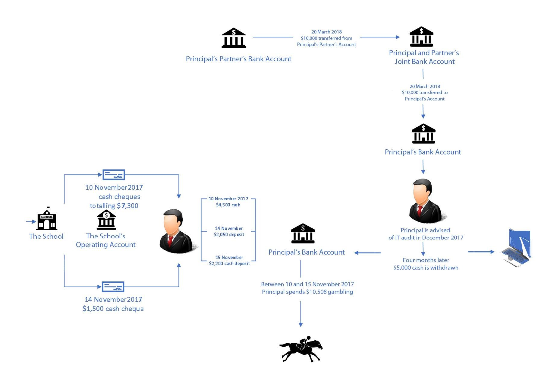 Figure 4: Diagram showing the transfer of cash from the School to the Principal's personal bank account and beyond, November 2017
