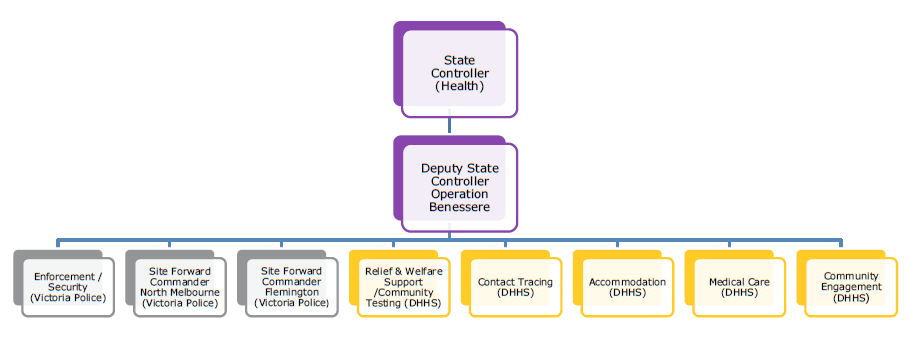 Figure 14: Initial Operation Benessere command structure, 4 July 2020