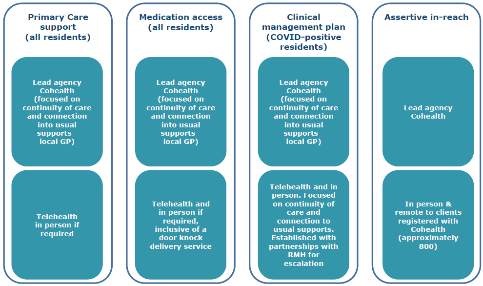 Figure 28: Cohealth primary care model
