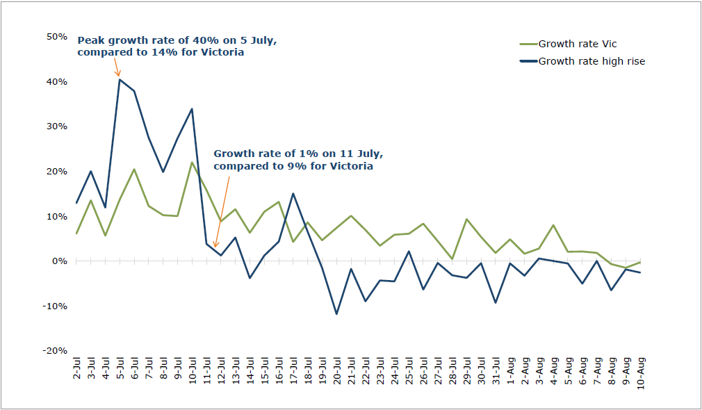 Figure 42: Growth rate for active COVID-19 cases in Victoria vs high-rise public housing estates