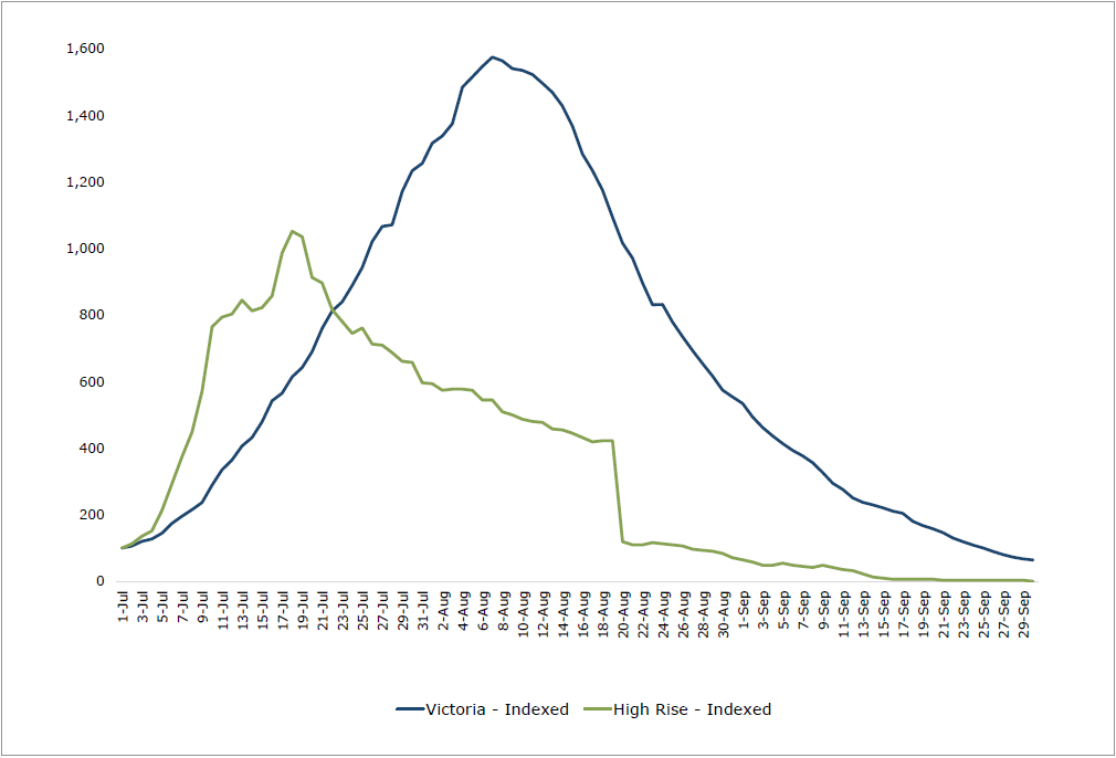 Figure 43: Active COVID-19 cases in Victoria vs high-rise public housing estates (indexed to 100), July–October 2020