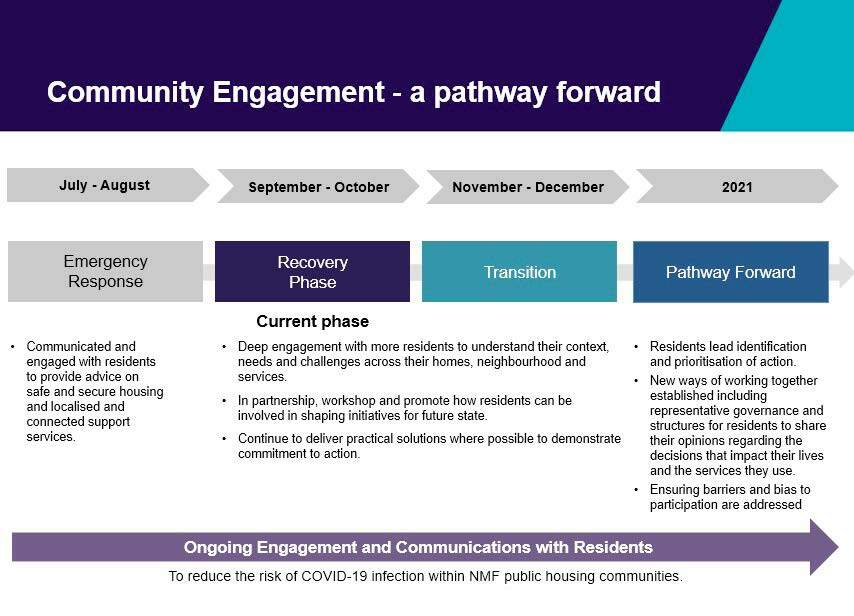 Figure 46: Extract from North Melbourne and Flemington Community Working Group transition plan, 21 September 2020