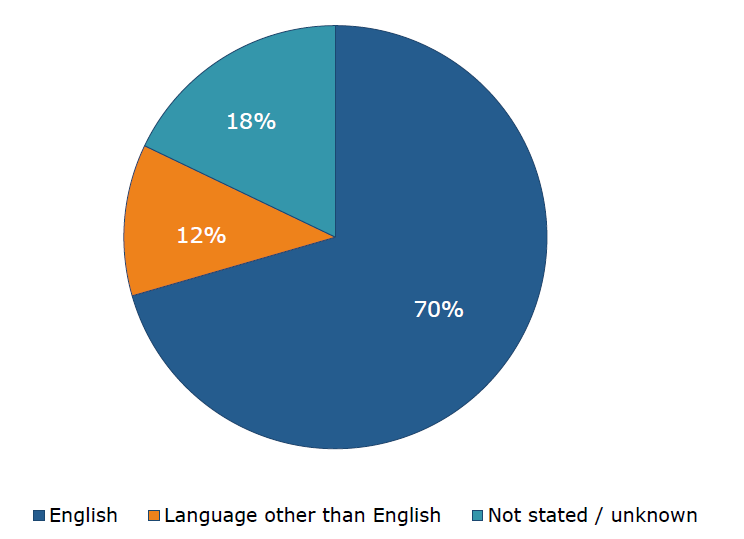 Figure 9: Preferred language of registered residents at 33 Alfred Street, 4 July 2020