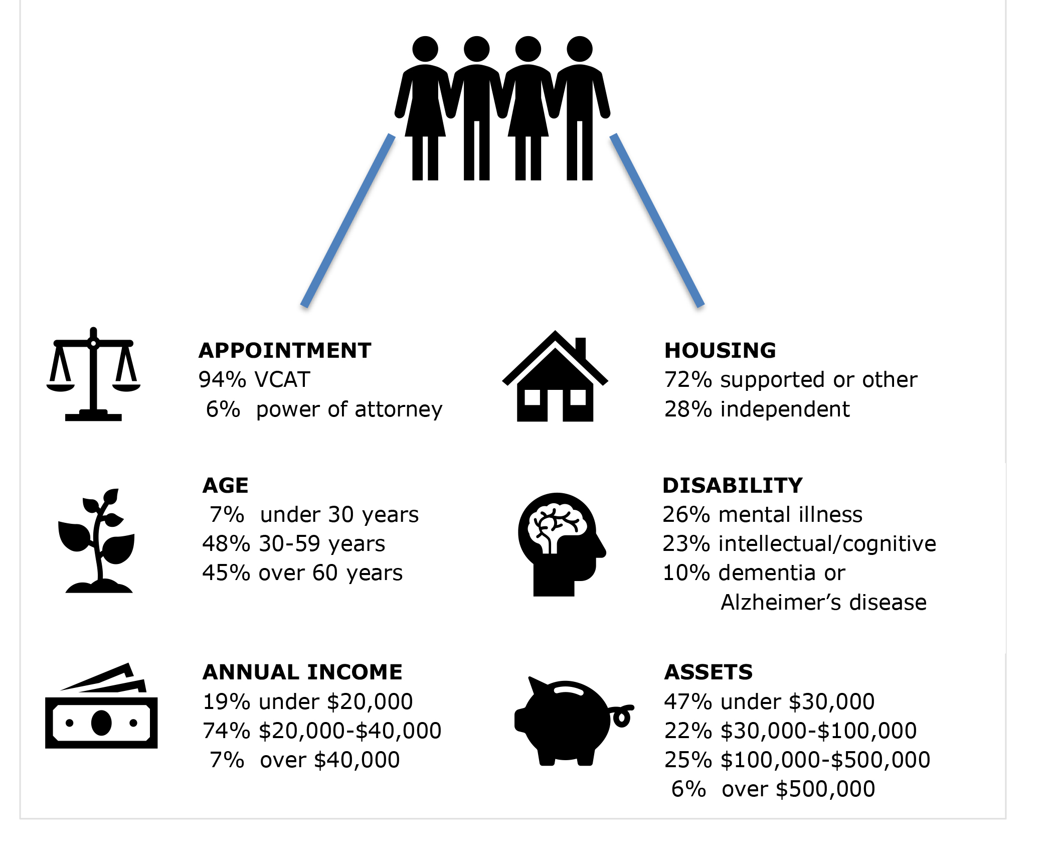 4 people at the top and under them are percentage break downs of appointments, housing, age, disability, annual income and assets