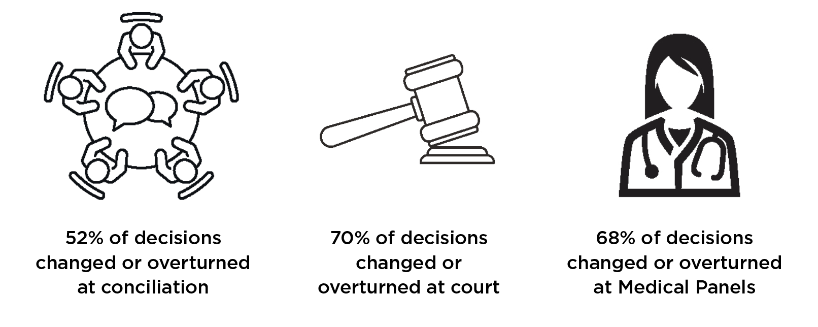 Image showing rate of change of decisions`