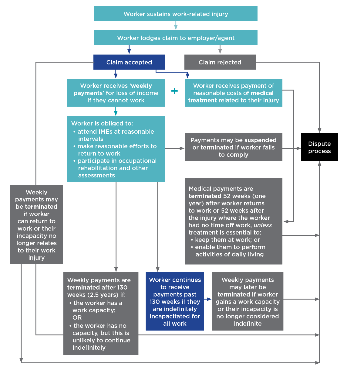 Infographic showing claim process