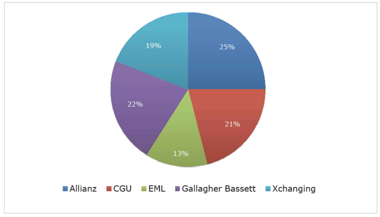 Agent Market share as at 30 June 2018