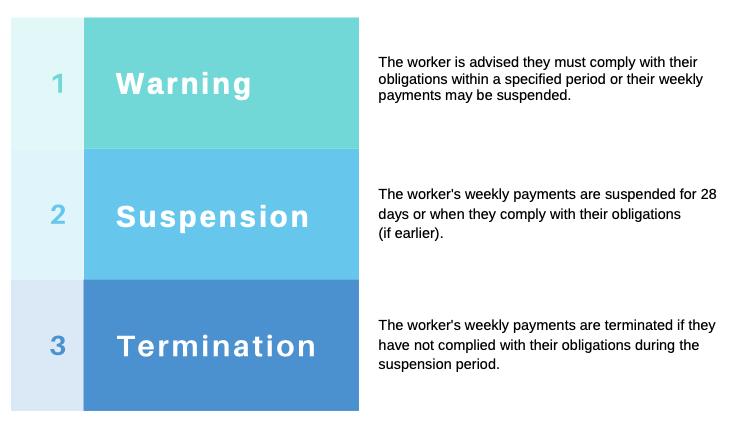 Process 1 Warning, 2 Suspension, 3 Termination