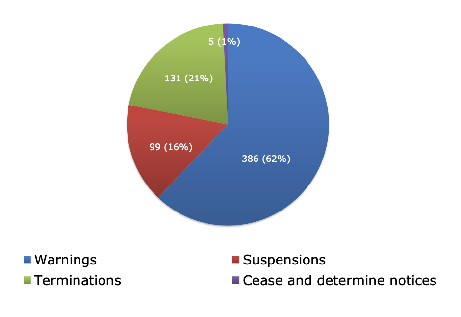 Pie graph of non-compliance issues