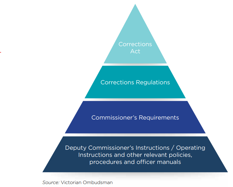 Prison disciplinary hearings framework