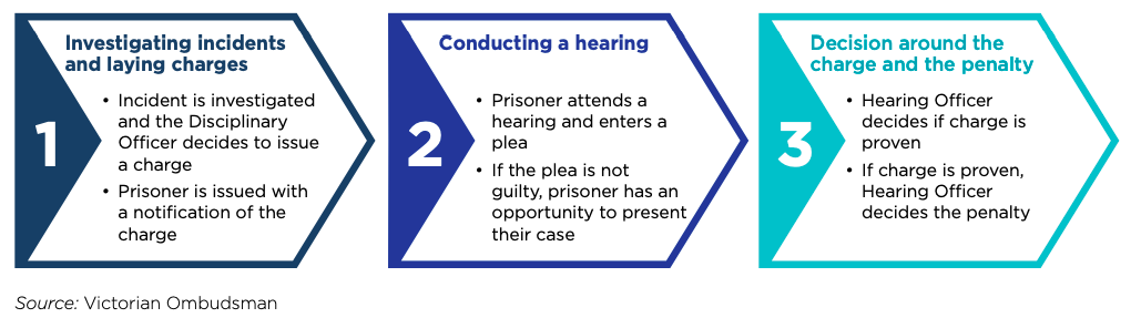 Stages in the prison disciplinary process